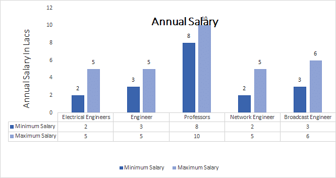 Diploma in Electrical & Electronics Engineering annual salary