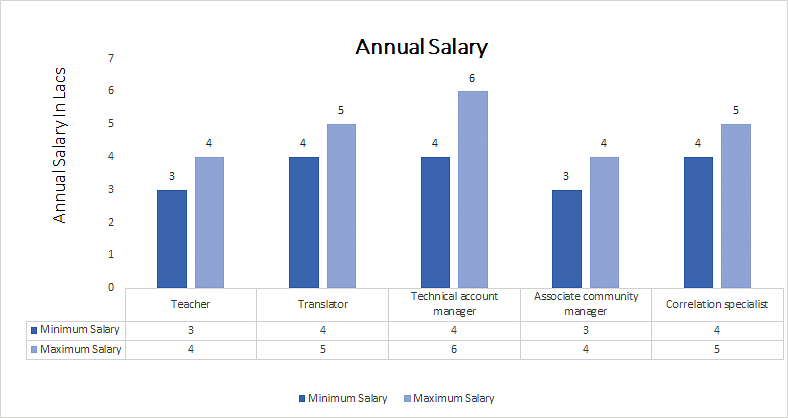 Diploma in English annual salary