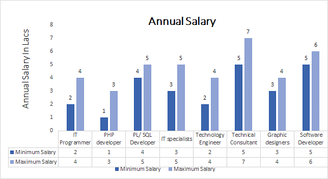 Diploma in Information Technology annual salary