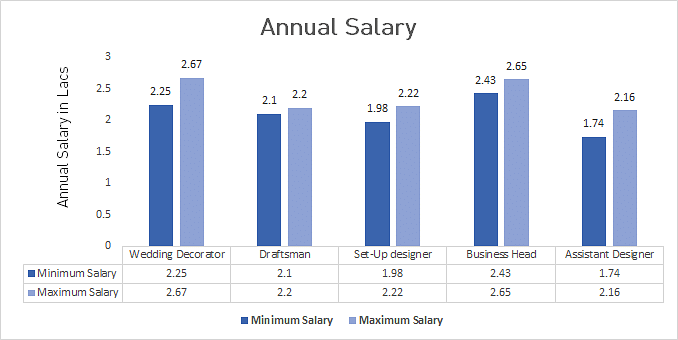 Diploma in Interior Design Average Salary