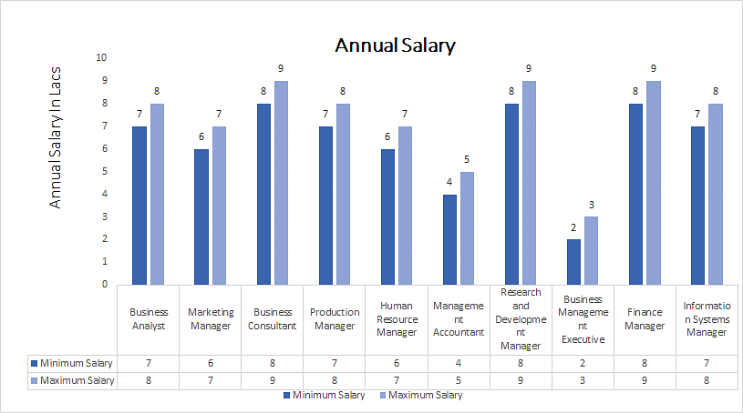Diploma in Management annual salary