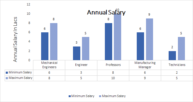 Diploma in Mechanical Engineering Course, Eligibility