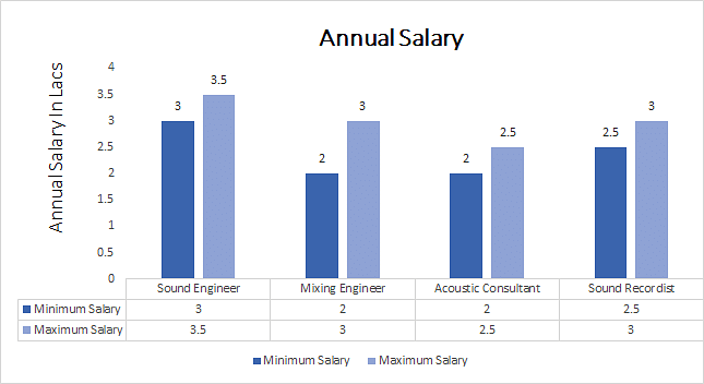 Diploma In Sound Engineering Course Eligibility Syllabus