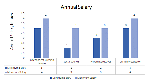 Criminologist Average Salary