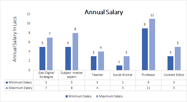 Doctor of Geography (Ph.D.) in (Geography) annual salary