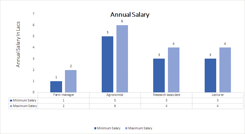 Doctor of Philosophy (PhD) Agronomy annual salary