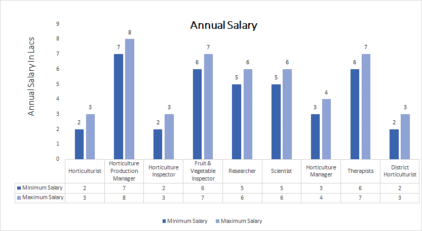 Doctor of Philosophy (PhD) in Horticulture annual salary