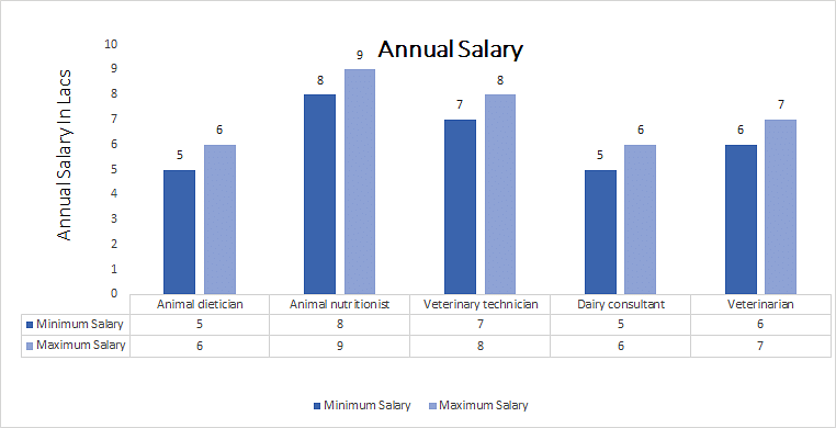 Doctor of Philosophy (Ph.D. ) Animal Nutrition annual salary