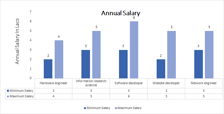 Doctor of Philosophy (Ph.D. ) in Computer Science annual salary