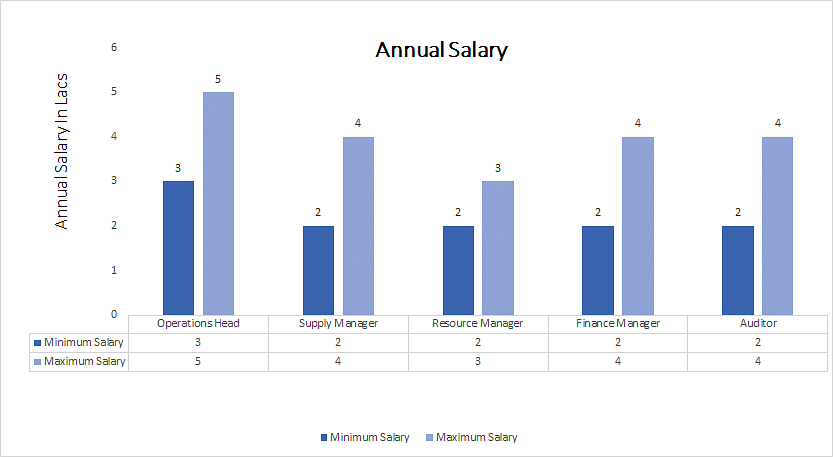 Doctor of Philosophy (Ph.D.) Operation Management annual salary