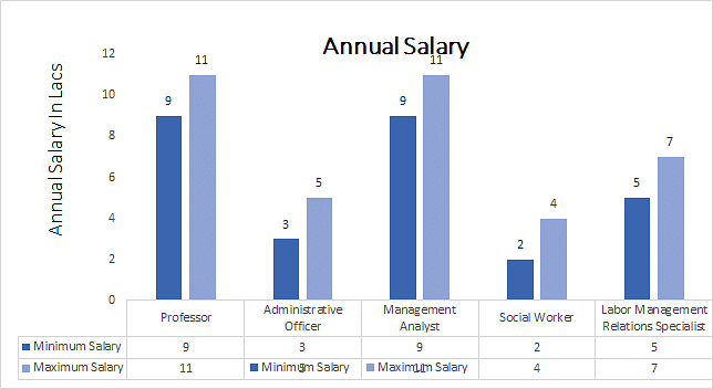 Doctor of Philosophy (Ph.D.) in (Public Administration) annual salary