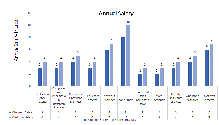 Doctor of Philosophy (Ph.D.) in Engineering and Technology annual salary