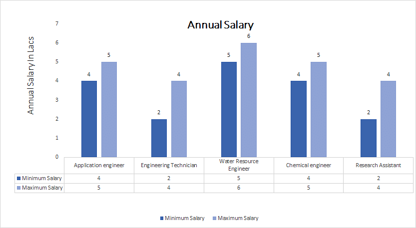 Doctor of Philosophy (Ph.D.) in Engineering annual salary
