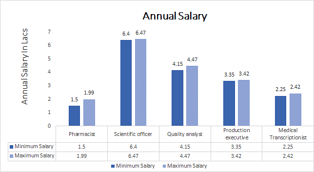 Doctor of Philosophy (Ph.D.) in Paramedical Sciences annual salary