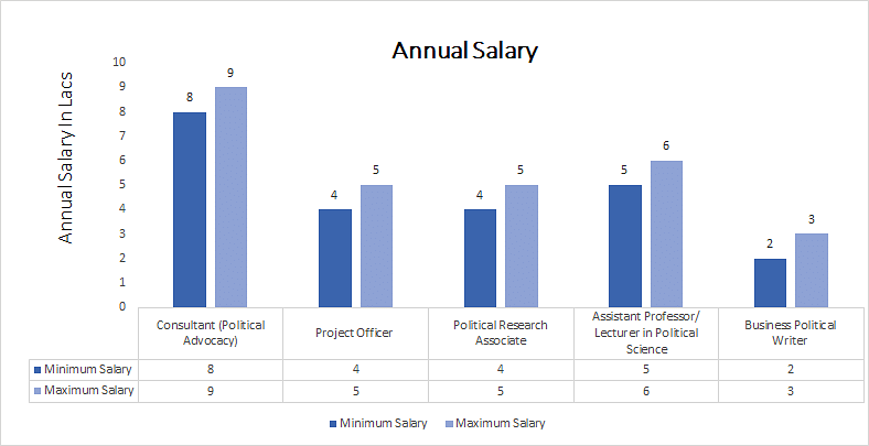 Doctor of Philosophy in Political Science annual salary