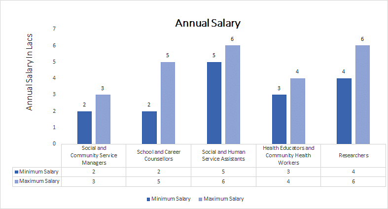 Doctor of Philosophy in Social Work annual salary