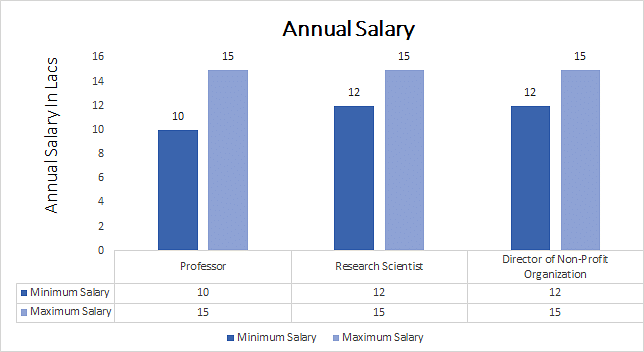 Doctor of Science annual salary
