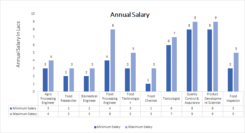 Doctorate of Philosophy (Ph.D. ) in Food Technology annual salary