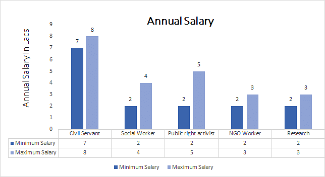 Doctorate of Philosophy (Ph.D.) Social Sciences annual salary