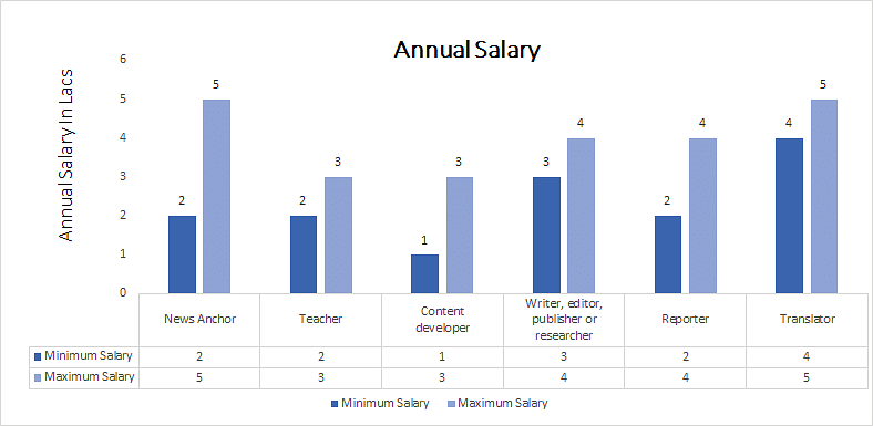 Doctorate of Philosophy in Kannada annual salary