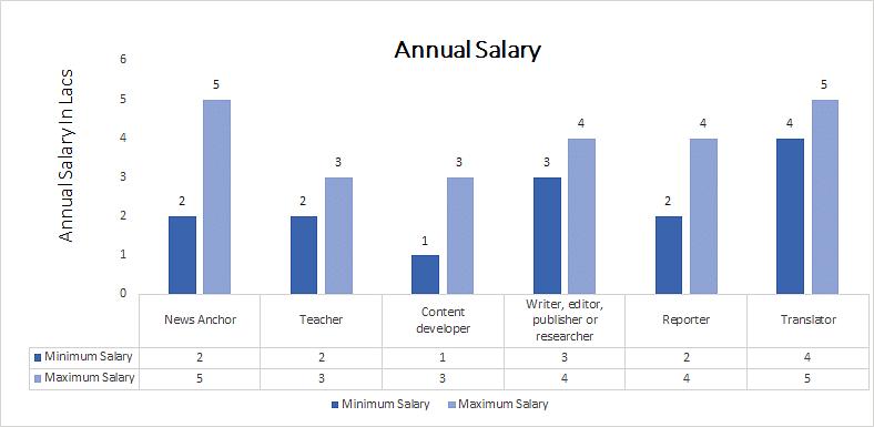 Ph D  in Kannada Course, Eligibility, Syllabus, Career, Top