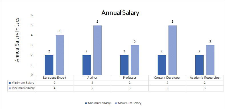 Doctorate of Philosophy (Ph.D.) Marathi annual salary