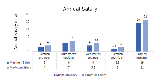 Electrical Engineering Annual Salary