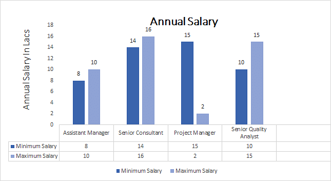 Executive FPM Salary Trends