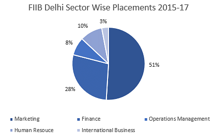 FIIB Delhi Sector Wise Placements