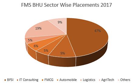 FMS BHU Placements 2017
