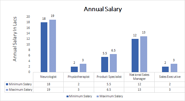 Fellowship in Neurology annual salary