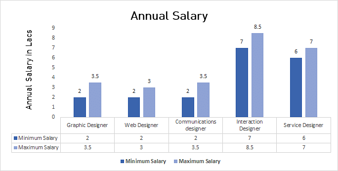 Graphic Designer Annual Salary
