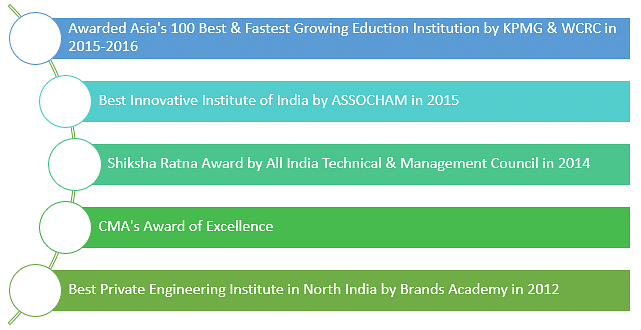 Gulzar Group of Institutes Placement