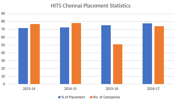HITS Chennai Placements