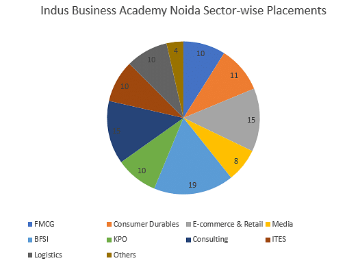 Indus Business Academy Noida Placements