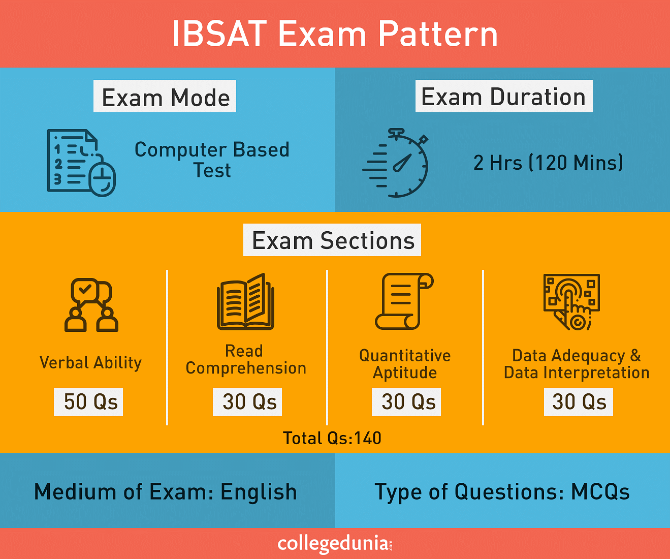 IBSAT Exam Pattern, IBSAT Paper Pattern
