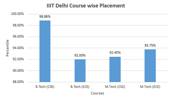IIIT Delhi Placement graph