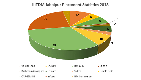IIITDM Jabalpur Placement Statistics 2018