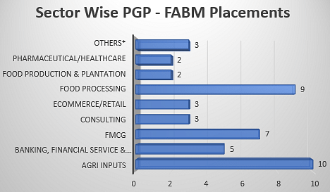 IIM Ahmedabad PGP- FABM Placements