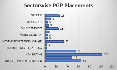 IIM Ahmedabad PGP Placements