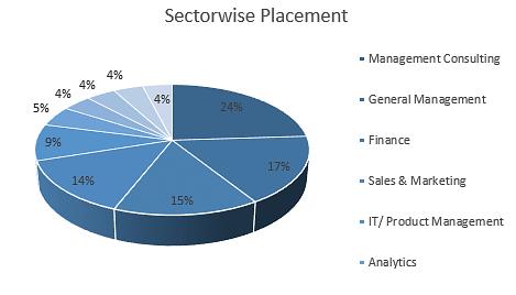 IIM Bangalore Placements
