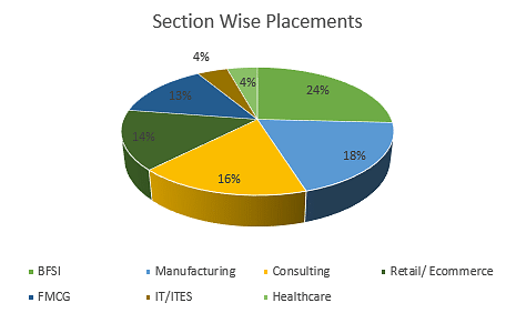 IISWBM MBA Placements