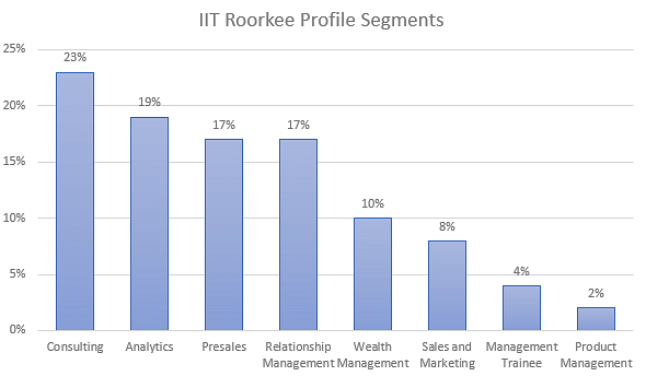 IIT Roorkee Placement 2017
