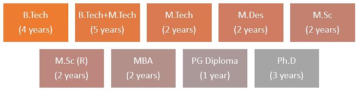 IIT Delhi Courses