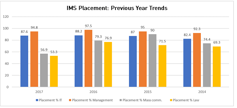 IMS Placement Trends