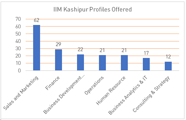IIM kashipur Placement Offers