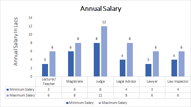LLM in Family Law annual salary