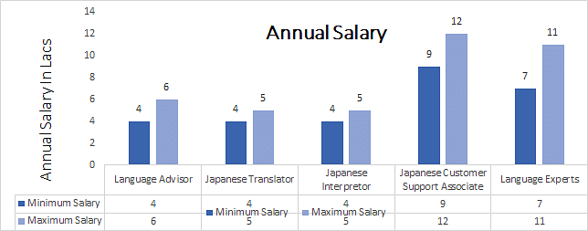 M.A. in Japanese Salary Trends