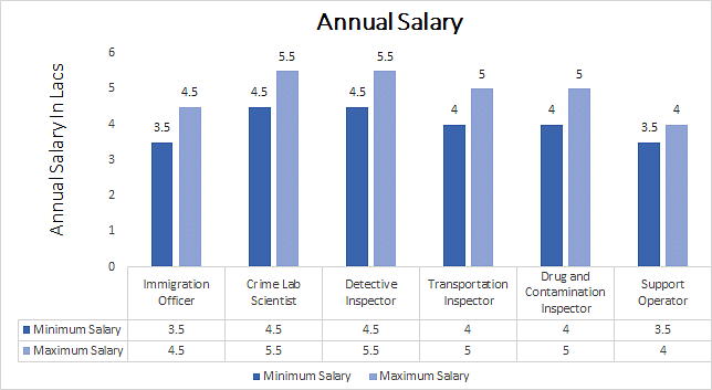 MA Police Administration annual salary