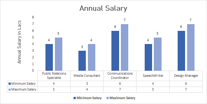 MA in Communication Average Salary